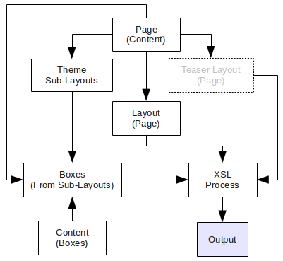 Handling of a page of content in Snap! C++ from the Cassandra data to the Output.