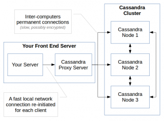 Servers Organization using a Proxy (click to enlarge)