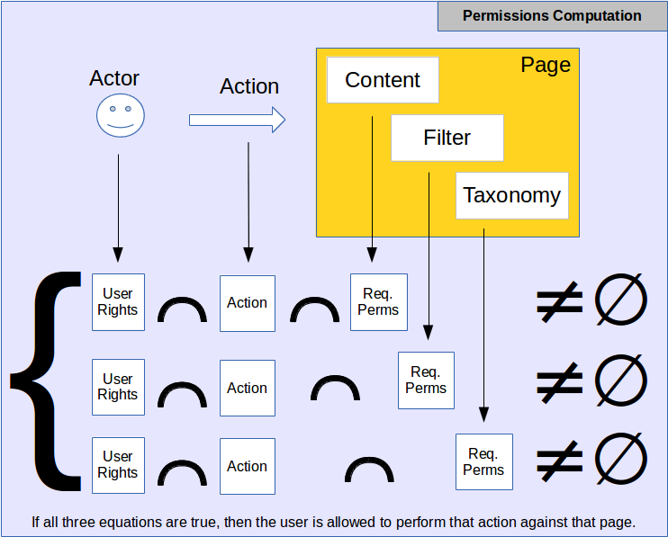 Permissions scheme, here we show how the actor and his rights, the action he's taking and the page permissions are checked together to know whether a user has the right to do what he wants to do.