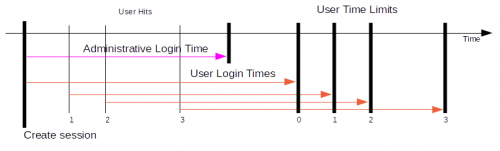 User Login Time Limit is increased each time the user hits the website.