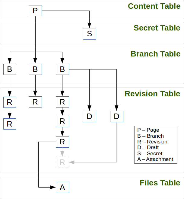 Organization of the content of a page in term of branches, revisions, and drafts.