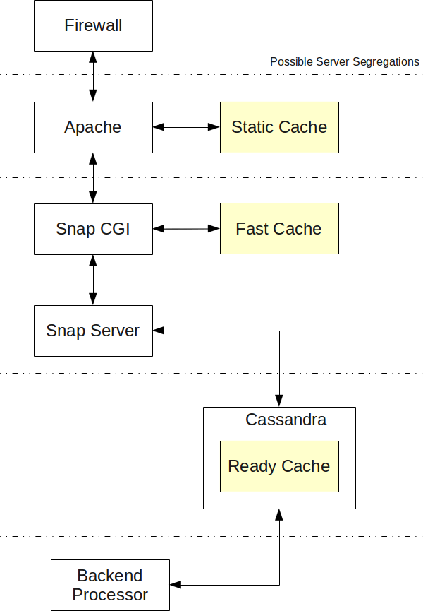 Snap Website Server Stack